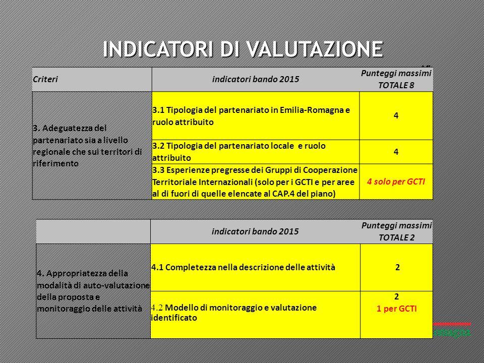 INDICATORI DI VALUTAZIONE 15 Criteriindicatori bando 2015 Punteggi massimi TOTALE 8 3.
