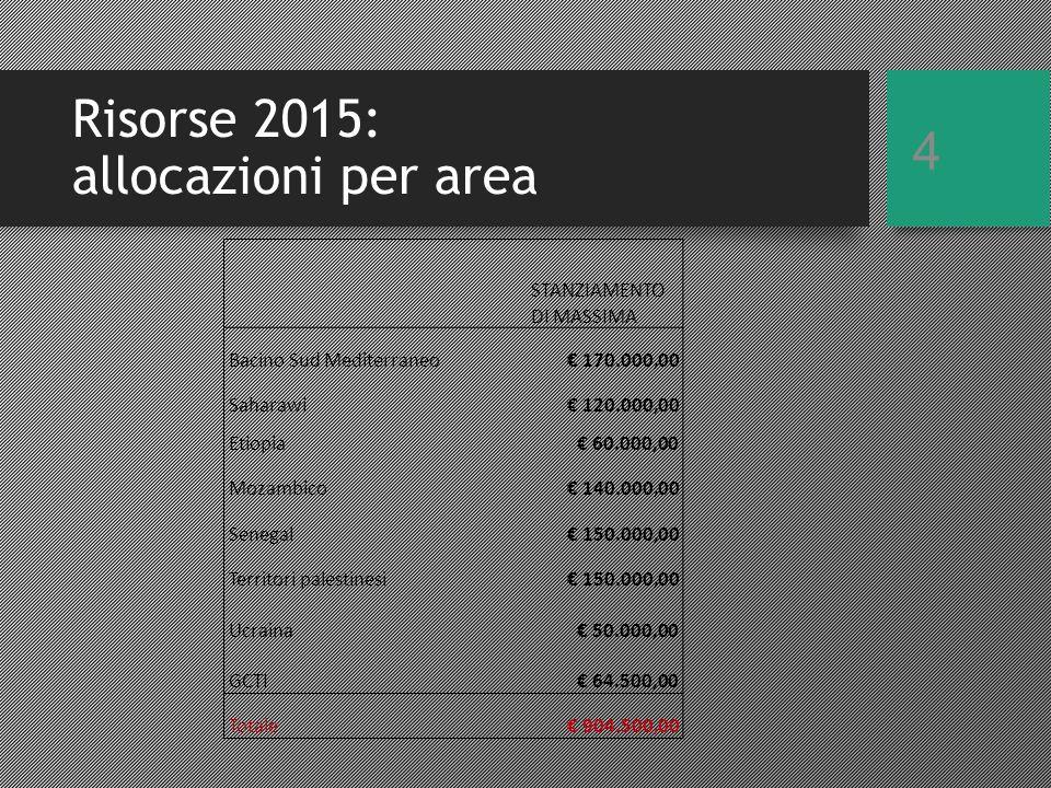 CRITERI DI VALUTAZIONE & GRADUATORIE Metodo in linea con 2014: Indicatori costanti rispetto al 2014 Saranno organizzate per area-Paese fino all'esaurimento delle risorse stanziate sull'area, EVENTUALMENTE INTEGRATE CON STANZIAMENTI AGGIUNTIVI DA RESIDUI SU CAPITOLI DI BILANCIO del settore Se residuano risorse sulle aree si procede con la graduatoria generale