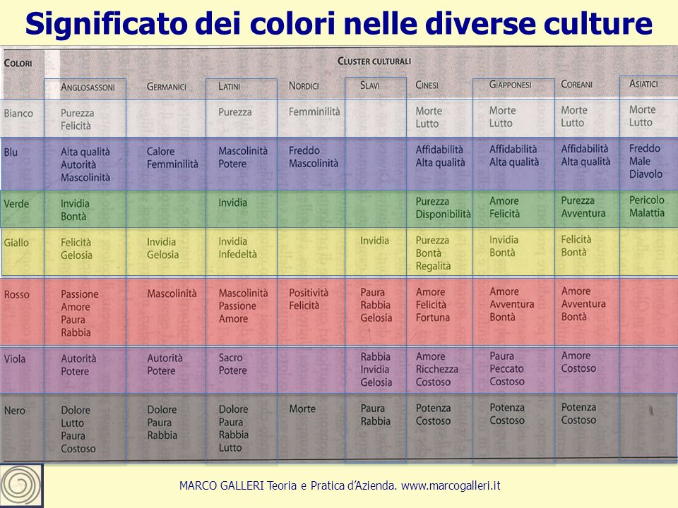 17 Significato dei colori nelle diverse culture MARCO GALLERI Teoria e Pratica d'Azienda.