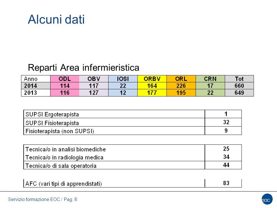 Servizio formazione EOC / Pag. 8 Alcuni dati Reparti Area infermieristica