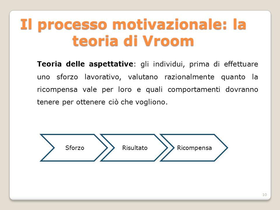 Teoria delle aspettative: gli individui, prima di effettuare uno sforzo lavorativo, valutano razionalmente quanto la ricompensa vale per loro e quali