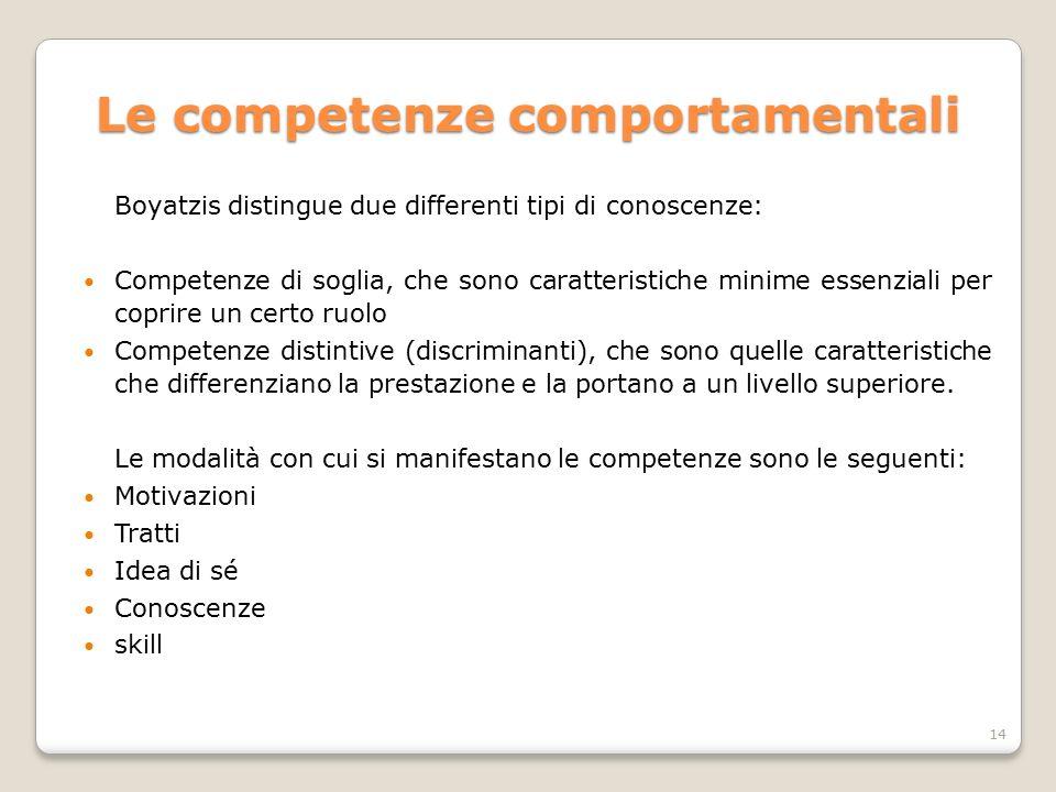 Le competenze comportamentali Boyatzis distingue due differenti tipi di conoscenze: Competenze di soglia, che sono caratteristiche minime essenziali p
