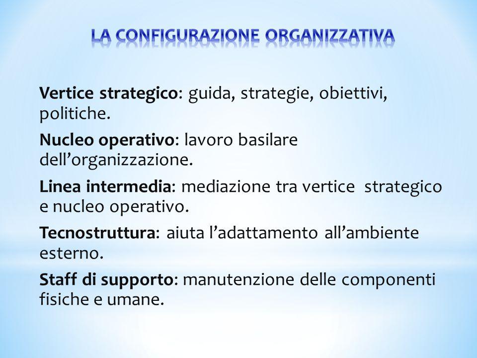 Vertice strategico: guida, strategie, obiettivi, politiche. Nucleo operativo: lavoro basilare dell'organizzazione. Linea intermedia: mediazione tra ve