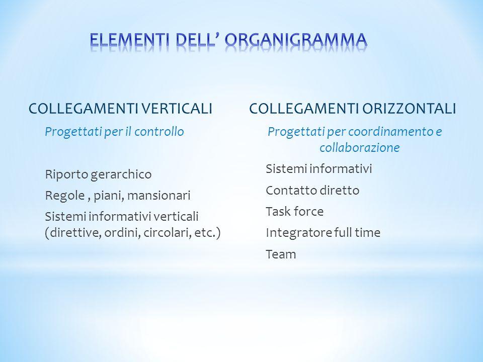 COLLEGAMENTI VERTICALI Progettati per il controllo Riporto gerarchico Regole, piani, mansionari Sistemi informativi verticali (direttive, ordini, circ