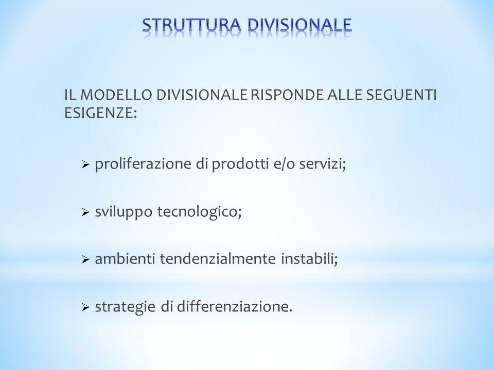 IL MODELLO DIVISIONALE RISPONDE ALLE SEGUENTI ESIGENZE:  proliferazione di prodotti e/o servizi;  sviluppo tecnologico;  ambienti tendenzialmente i