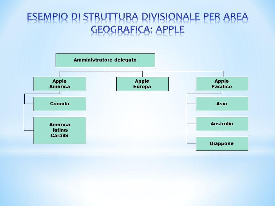 Amministratore delegato Apple Europa Apple Pacifico Giappone Australia Asia Apple America Canada America latina/ Caraibi