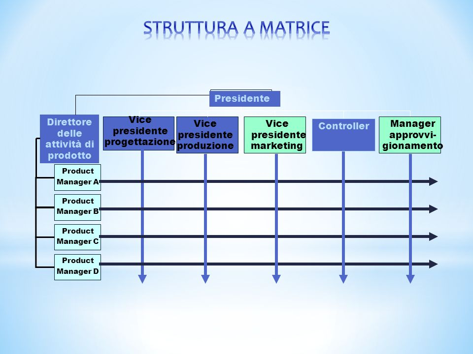 Product Manager A Product Manager B Product Manager C Product Manager D Vice presidente progettazione Vice presidente produzione Vice presidente marke