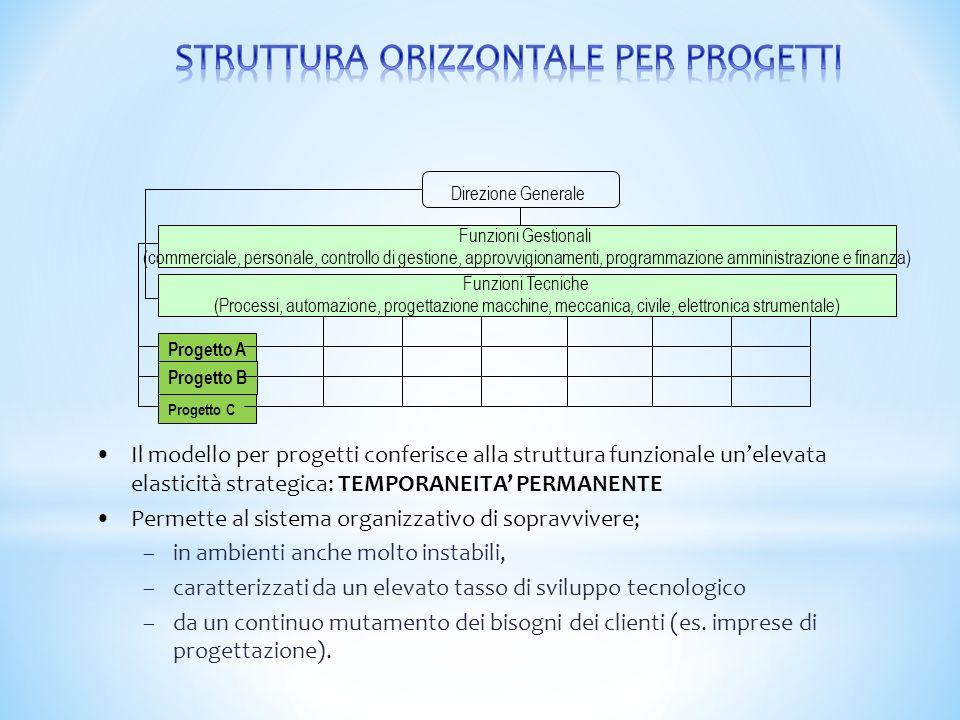 Direzione Generale Funzioni Gestionali (commerciale, personale, controllo di gestione, approvvigionamenti, programmazione amministrazione e finanza) F