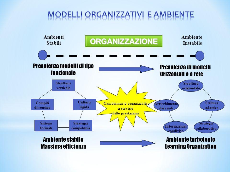 Ambienti Stabili Ambiente Instabile Struttura verticale Compiti di routine Cultura rigida Strategia competitiva Sistemi formali Prevalenza modelli di