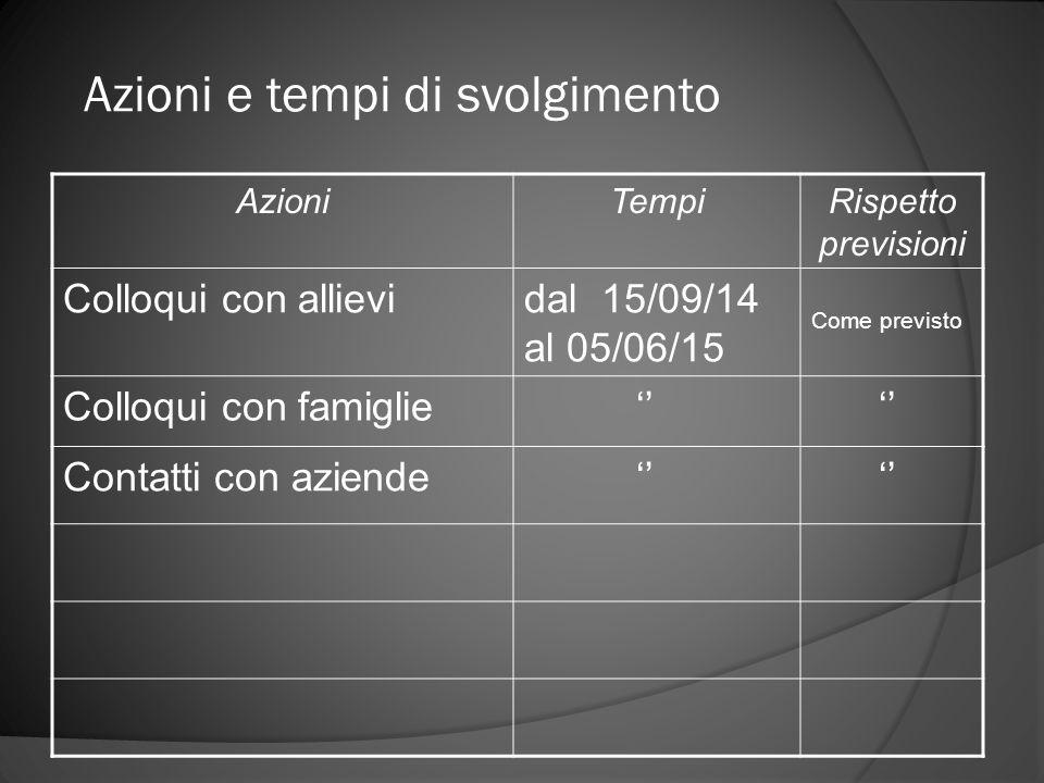 Azioni e tempi di svolgimento AzioniTempiRispetto previsioni Colloqui con allievidal 15/09/14 al 05/06/15 Come previsto Colloqui con famiglie '' Contatti con aziende ''
