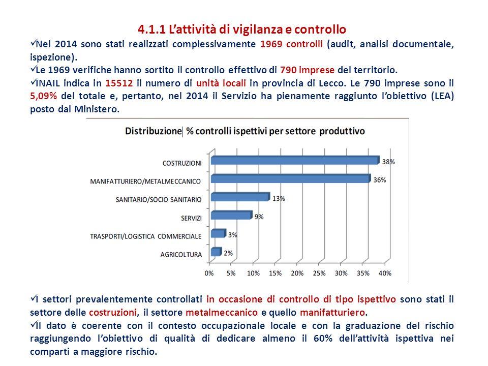 4.1.1 L'attività di vigilanza e controllo Nel 2014 sono stati realizzati complessivamente 1969 controlli (audit, analisi documentale, ispezione).
