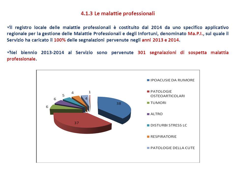 4.1.3 Le malattie professionali Il registro locale delle malattie professionali è costituito dal 2014 da uno specifico applicativo regionale per la gestione delle Malattie Professionali e degli Infortuni, denominato Ma.P.I., sul quale il Servizio ha caricato il 100% delle segnalazioni pervenute negli anni 2013 e 2014.