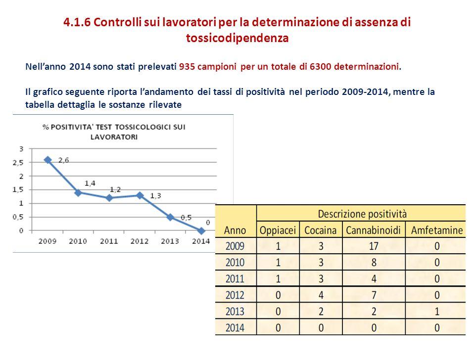 4.1.6 Controlli sui lavoratori per la determinazione di assenza di tossicodipendenza Nell'anno 2014 sono stati prelevati 935 campioni per un totale di 6300 determinazioni.