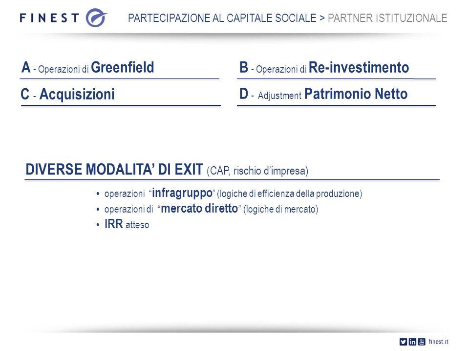 PARTECIPAZIONE AL CAPITALE SOCIALE > PARTNER ISTITUZIONALE A - Operazioni di Greenfield B - Operazioni di Re-investimento C - Acquisizioni D - Adjustment Patrimonio Netto DIVERSE MODALITA' DI EXIT (CAP, rischio d'impresa)  operazioni infragruppo (logiche di efficienza della produzione)  operazioni di mercato diretto (logiche di mercato)  IRR atteso