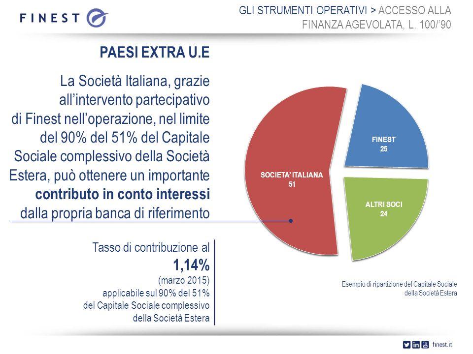 GLI STRUMENTI OPERATIVI > ACCESSO ALLA FINANZA AGEVOLATA, L.