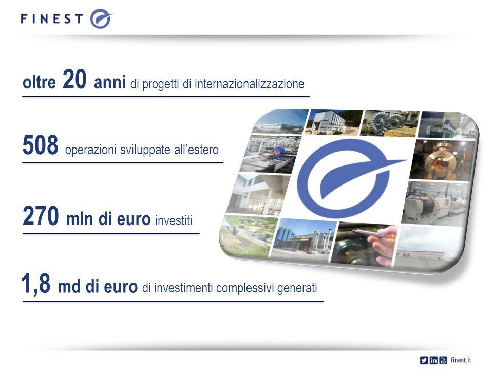 oltre 20 anni di progetti di internazionalizzazione 508 operazioni sviluppate all'estero 270 mln di euro investiti 1,8 md di euro di investimenti complessivi generati