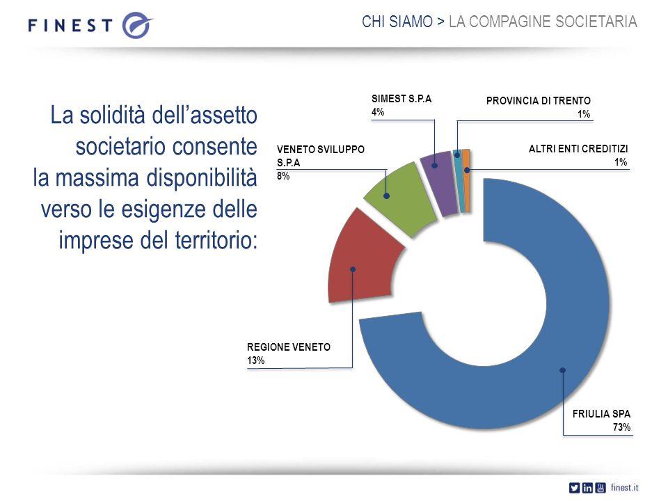 CHI SIAMO > LA COMPAGINE SOCIETARIA La solidità dell'assetto societario consente la massima disponibilità verso le esigenze delle imprese del territorio: FRIULIA SPA 73% ALTRI ENTI CREDITIZI 1% PROVINCIA DI TRENTO 1% REGIONE VENETO 13% SIMEST S.P.A 4% VENETO SVILUPPO S.P.A 8%