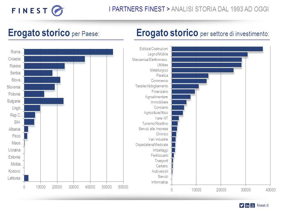 I PARTNERS FINEST > ANALISI STORIA DAL 1993 AD OGGI Erogato storico per Paese: Erogato storico per settore di investimento: