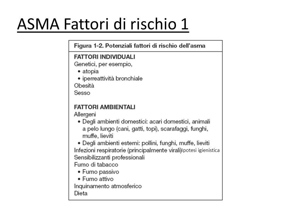 ASMA Fattori di rischio 1 Ipotesi igienistica