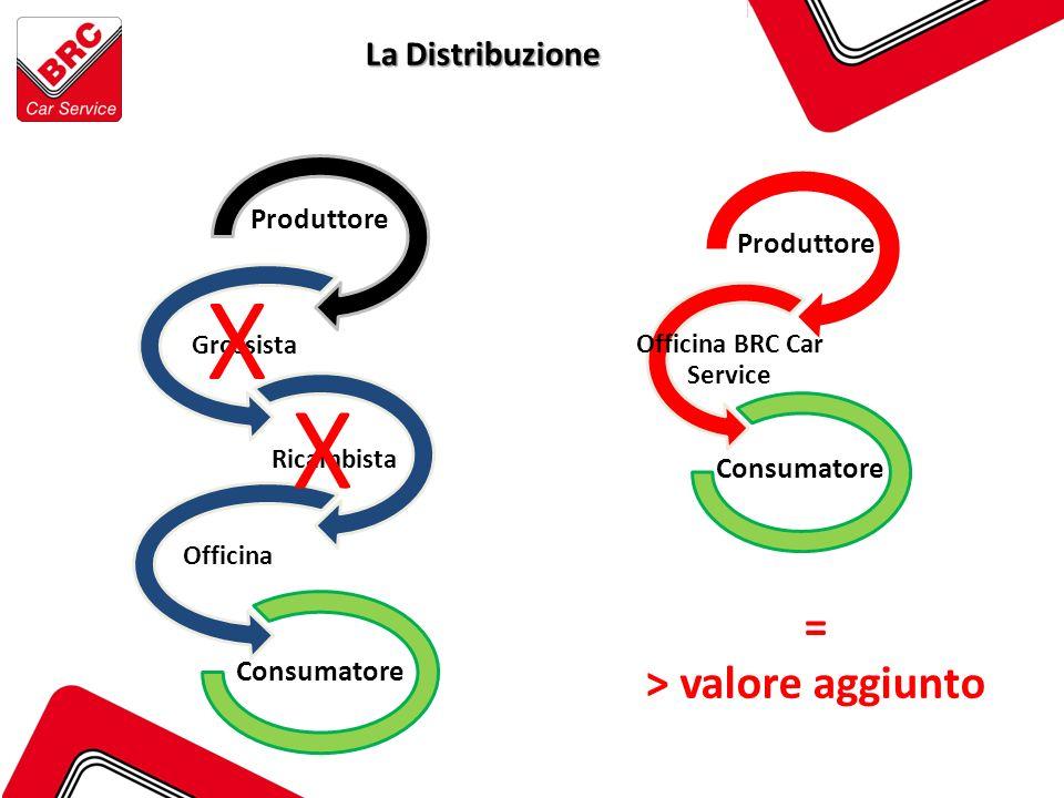 Produttore Grossista Ricambista Officina Consumatore La Distribuzione X X Produttore Officina BRC Car Service Consumatore = > valore aggiunto