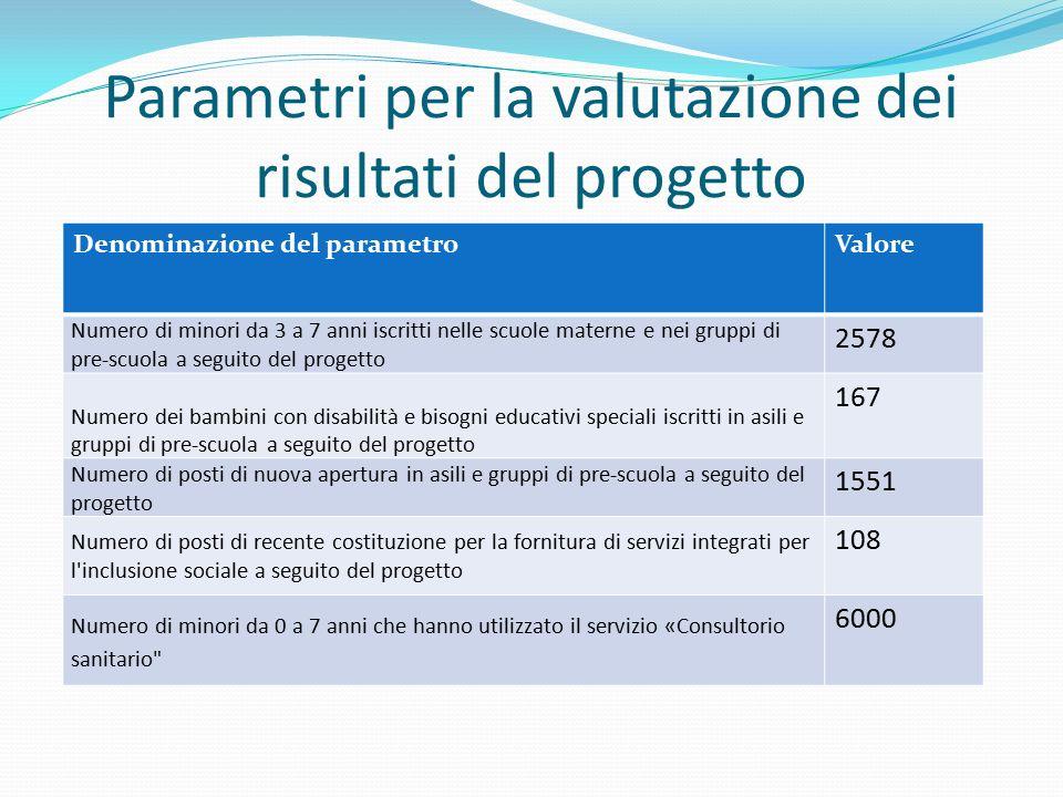 Parametri per la valutazione dei risultati del progetto Denominazione del parametroValore Numero di minori da 3 a 7 anni iscritti nelle scuole materne