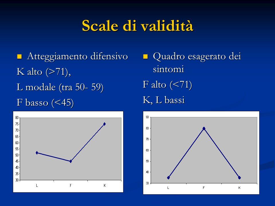 Scale di validità Atteggiamento difensivo Atteggiamento difensivo K alto (>71), L modale (tra 50- 59) F basso (<45) Quadro esagerato dei sintomi F alt