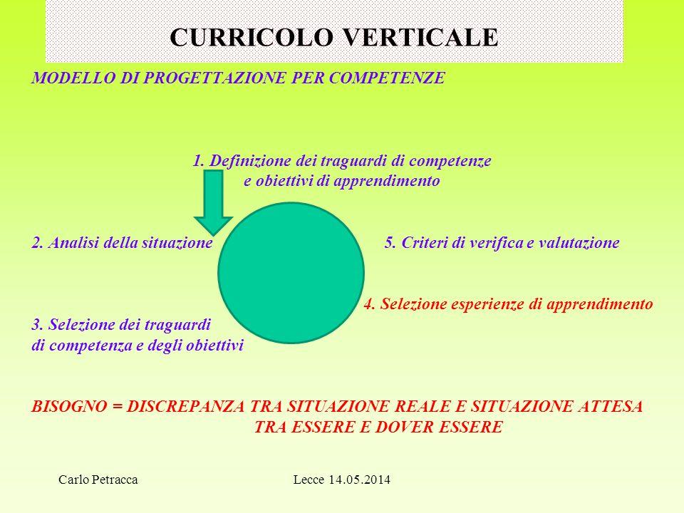 CURRICOLO VERTICALE MODELLO DI PROGETTAZIONE PER COMPETENZE 1.