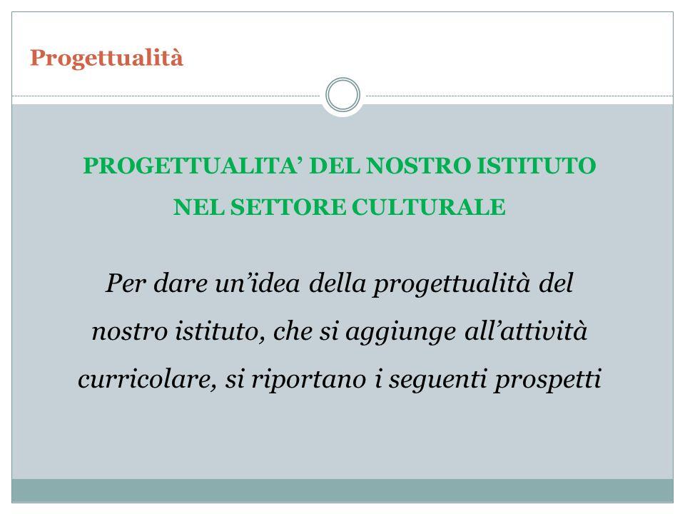 PROGETTUALITA' DEL NOSTRO ISTITUTO NEL SETTORE CULTURALE Per dare un'idea della progettualità del nostro istituto, che si aggiunge all'attività curric