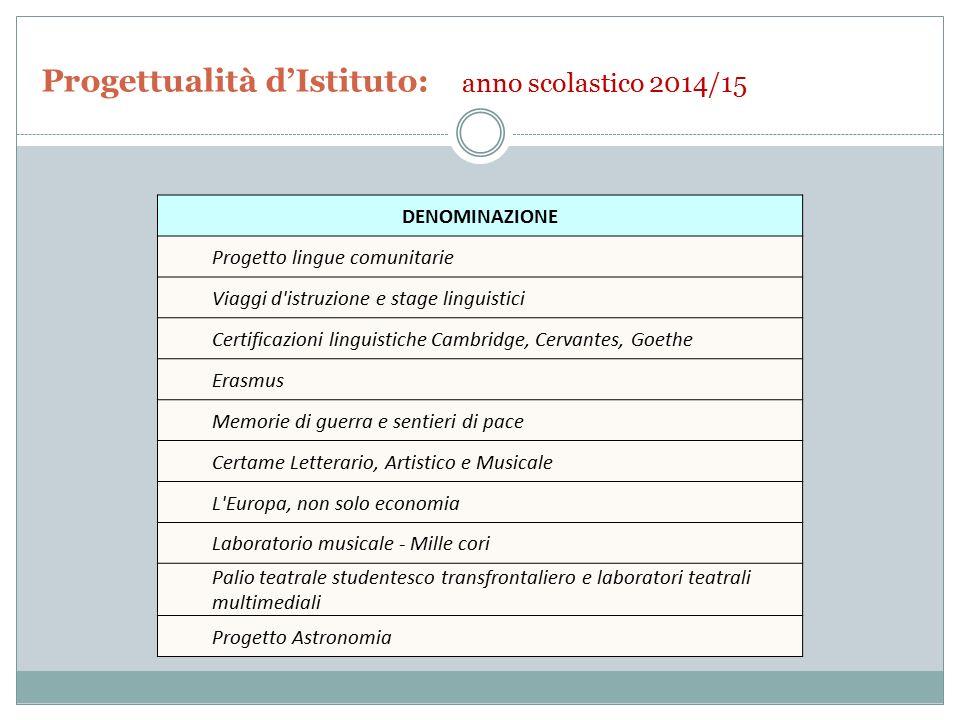 Progettualità d'Istituto: anno scolastico 2014/15 DENOMINAZIONE Progetto lingue comunitarie Viaggi d'istruzione e stage linguistici Certificazioni lin