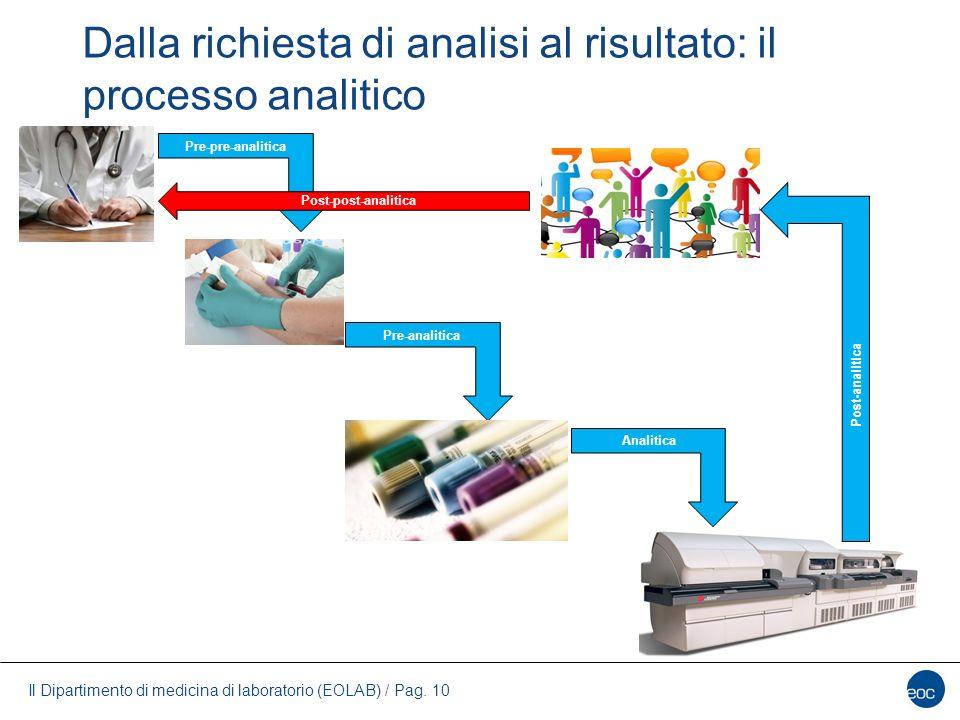 Il Dipartimento di medicina di laboratorio (EOLAB) / Pag. 10 Dalla richiesta di analisi al risultato: il processo analitico Pre-pre-analitica Pre-anal