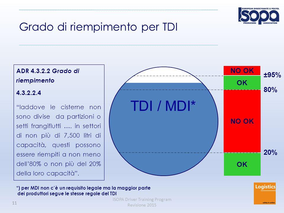 ISOPA Driver Training Program Revisione 2015 11 TDI / MDI* 20% 80% ±95% OK NO OK OK NO OK ADR 4.3.2.2 Grado di riempimento 4.3.2.2.4 laddove le cisterne non sono divise da partizioni o setti frangiflutti ….