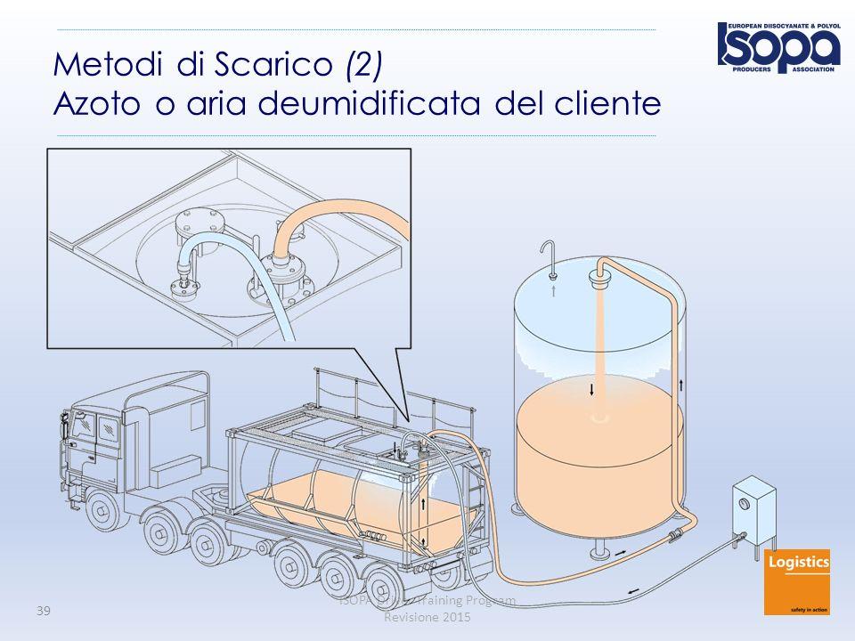 ISOPA Driver Training Program Revisione 2015 39 Metodi di Scarico (2) Azoto o aria deumidificata del cliente