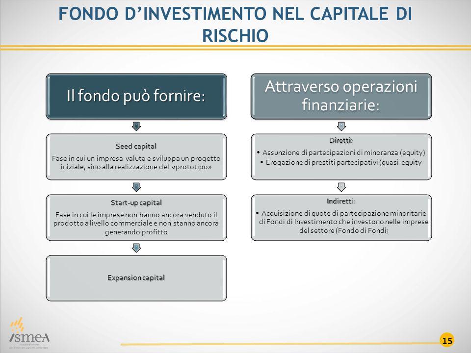 15 FONDO D'INVESTIMENTO NEL CAPITALE DI RISCHIO Il fondo può fornire: Seed capital Fase in cui un impresa valuta e sviluppa un progetto iniziale, sino