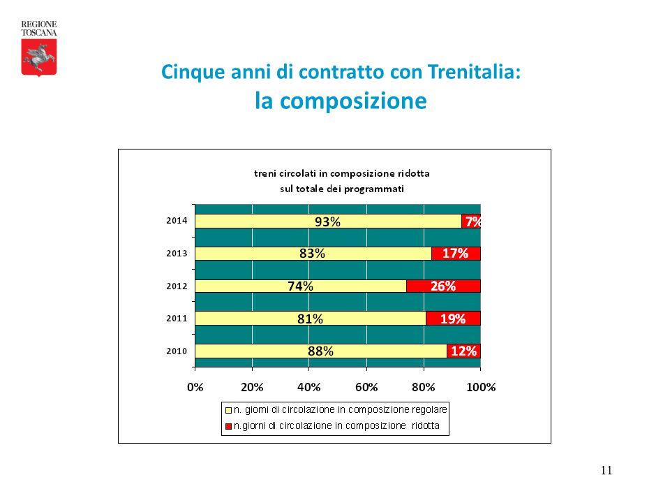 11 Cinque anni di contratto con Trenitalia: la composizione