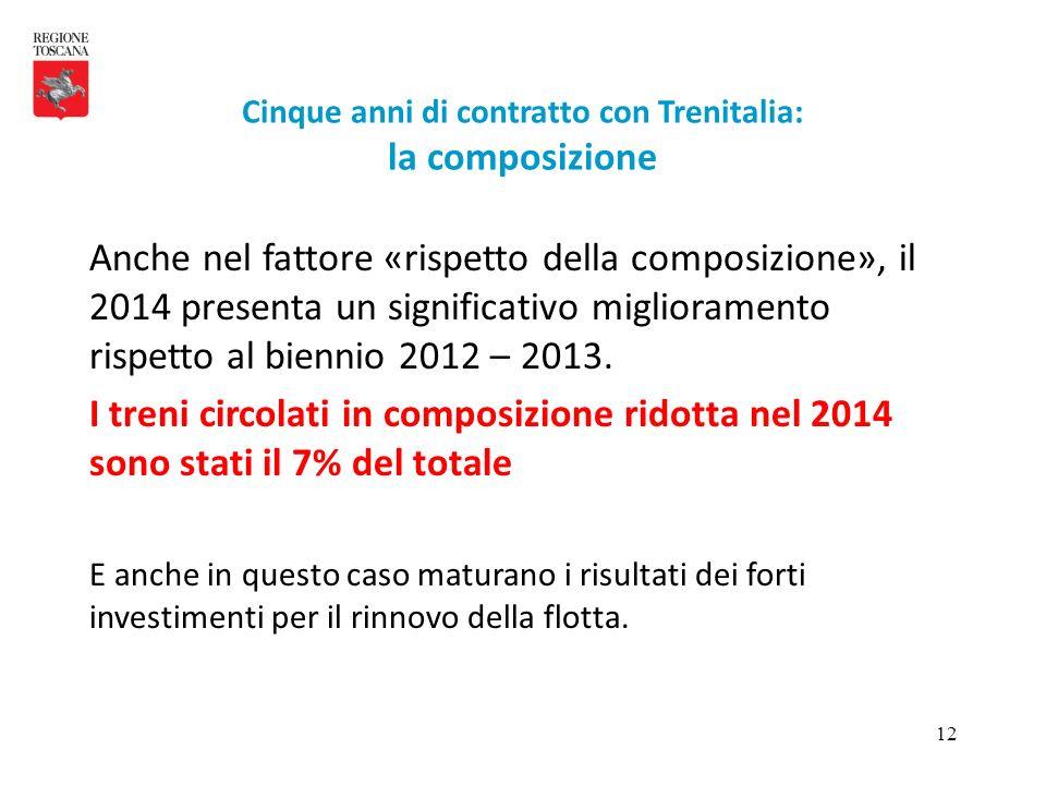 12 Anche nel fattore «rispetto della composizione», il 2014 presenta un significativo miglioramento rispetto al biennio 2012 – 2013. I treni circolati