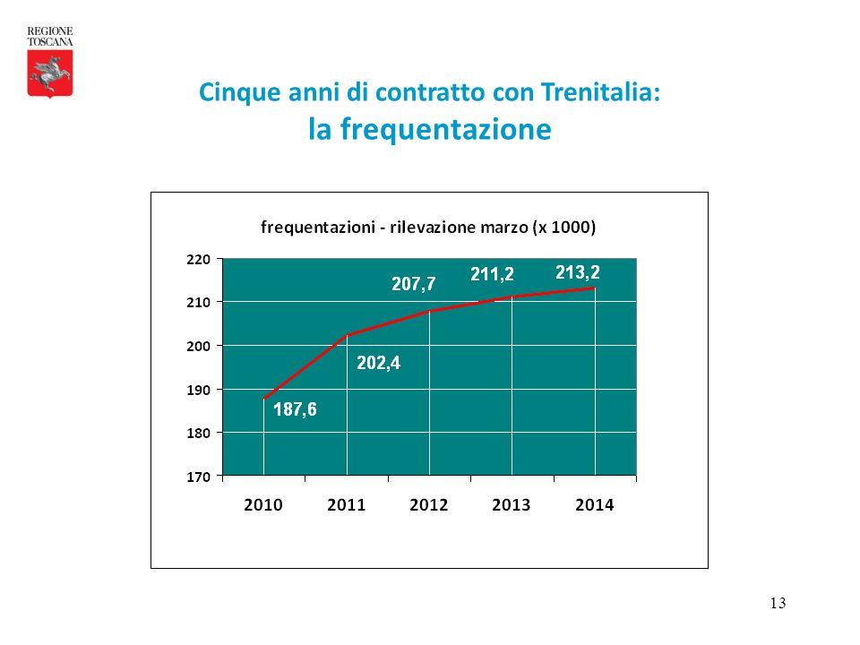 13 Cinque anni di contratto con Trenitalia: la frequentazione