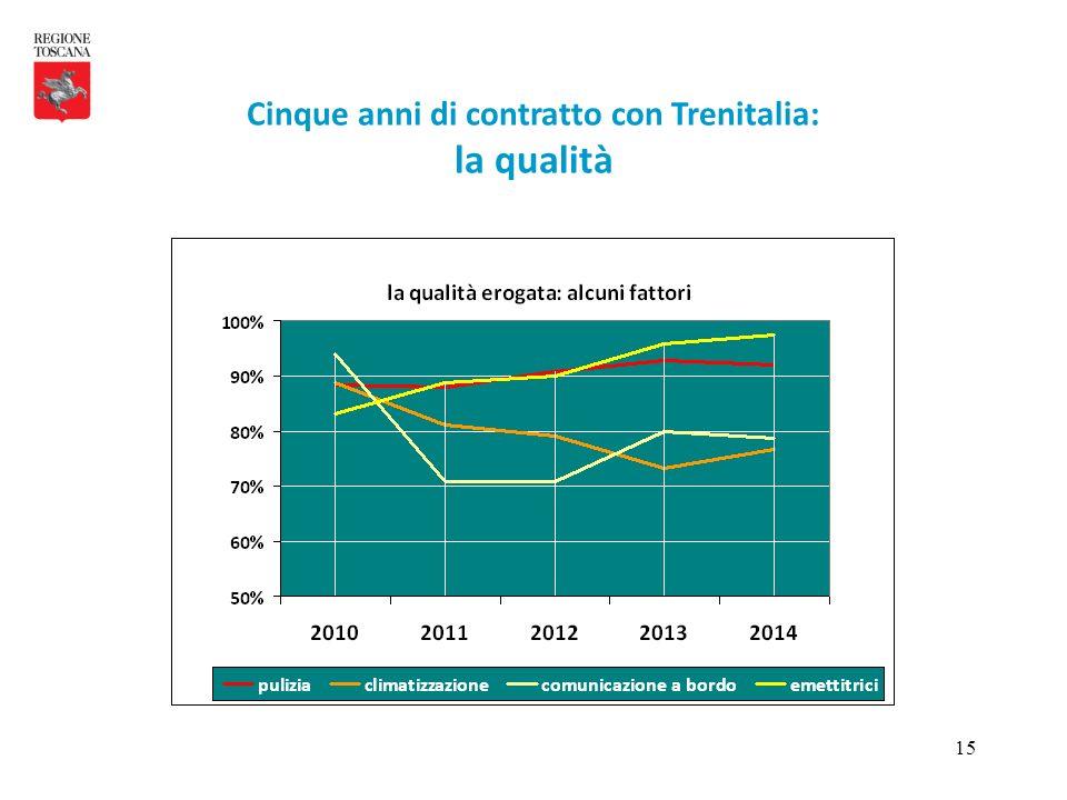 15 Cinque anni di contratto con Trenitalia: la qualità