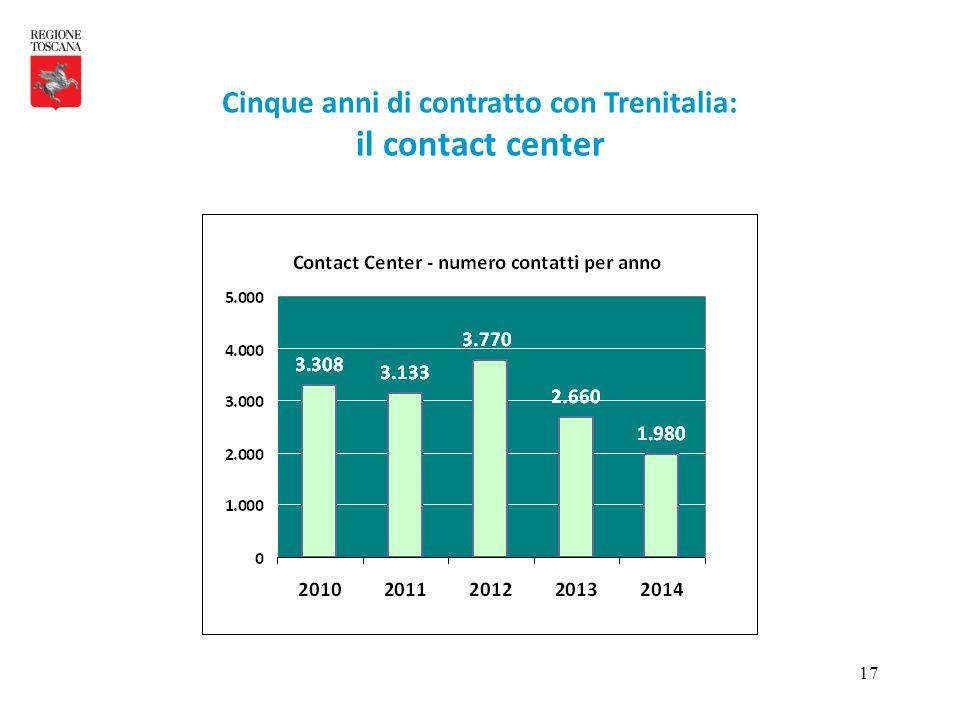 17 Cinque anni di contratto con Trenitalia: il contact center
