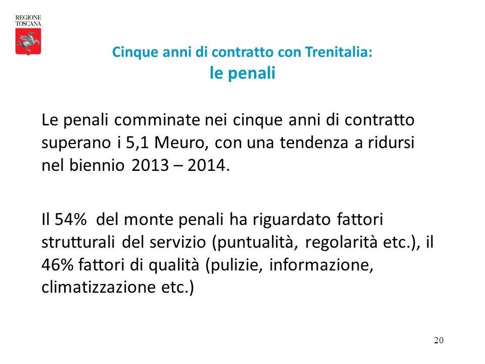 20 Le penali comminate nei cinque anni di contratto superano i 5,1 Meuro, con una tendenza a ridursi nel biennio 2013 – 2014. Il 54% del monte penali