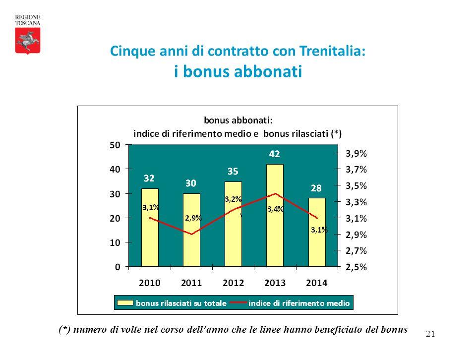 21 Cinque anni di contratto con Trenitalia: i bonus abbonati (*) numero di volte nel corso dell'anno che le linee hanno beneficiato del bonus