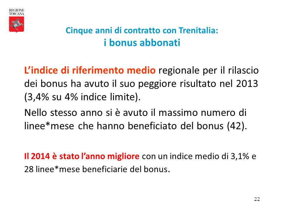 22 L'indice di riferimento medio regionale per il rilascio dei bonus ha avuto il suo peggiore risultato nel 2013 (3,4% su 4% indice limite). Nello ste