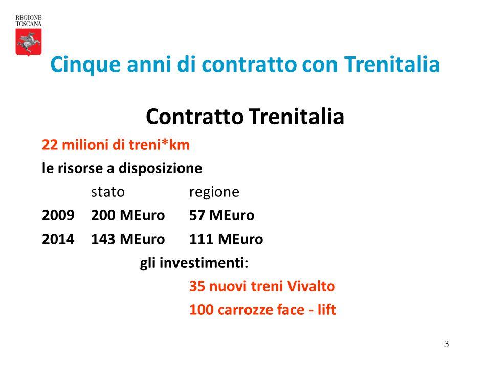 3 Contratto Trenitalia 22 milioni di treni*km le risorse a disposizione statoregione 2009200 MEuro57 MEuro 2014143 MEuro111 MEuro gli investimenti: 35 nuovi treni Vivalto 100 carrozze face - lift Cinque anni di contratto con Trenitalia