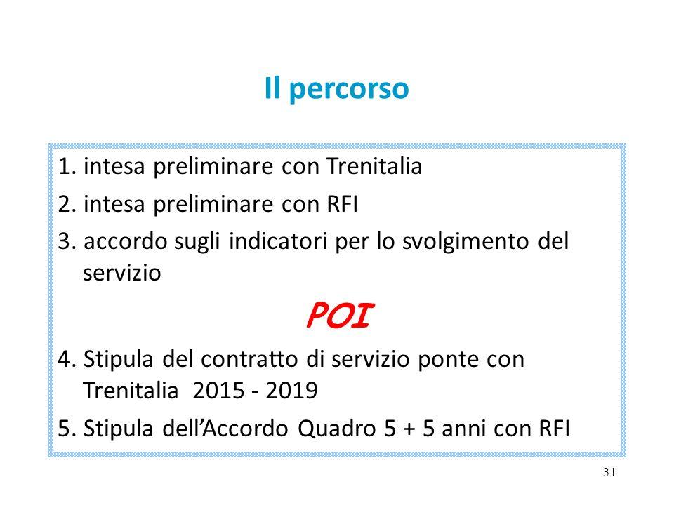 31 Il percorso 1. intesa preliminare con Trenitalia 2. intesa preliminare con RFI 3. accordo sugli indicatori per lo svolgimento del servizio POI 4. S