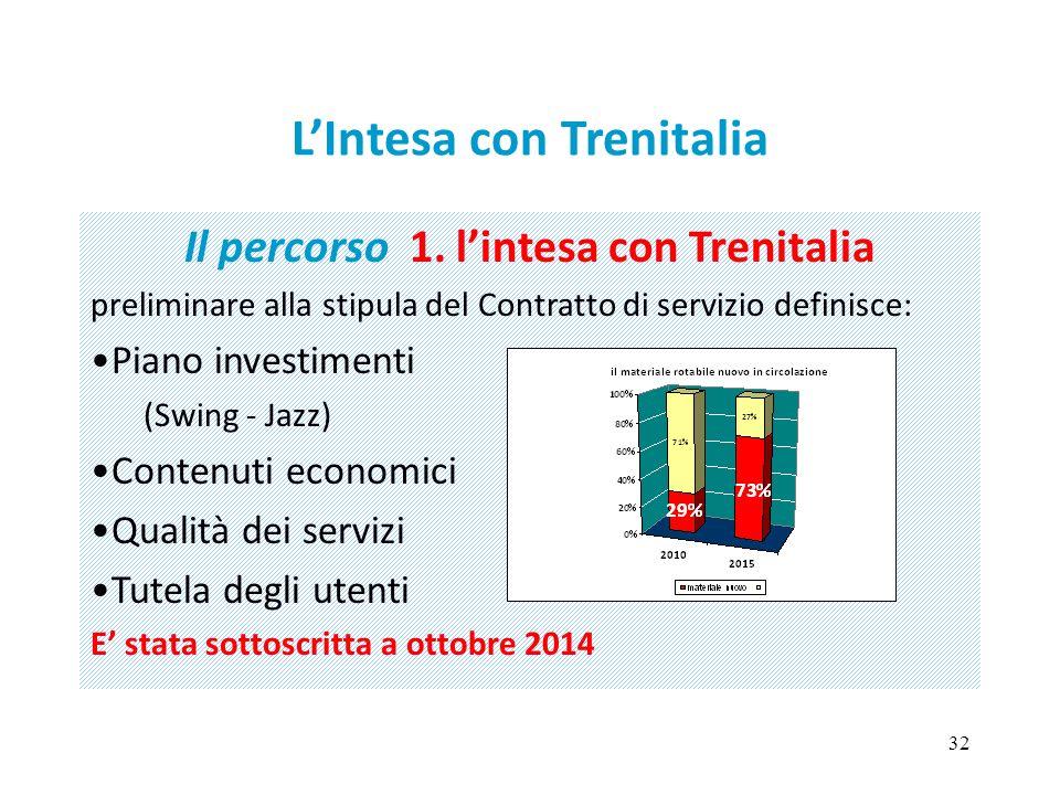 32 L'Intesa con Trenitalia Il percorso 1. l'intesa con Trenitalia preliminare alla stipula del Contratto di servizio definisce: Piano investimenti (Sw