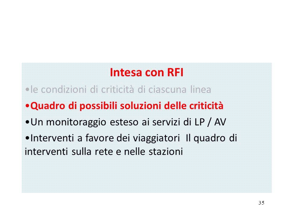 35 Intesa con RFI le condizioni di criticità di ciascuna linea Quadro di possibili soluzioni delle criticità Un monitoraggio esteso ai servizi di LP / AV Interventi a favore dei viaggiatori Il quadro di interventi sulla rete e nelle stazioni