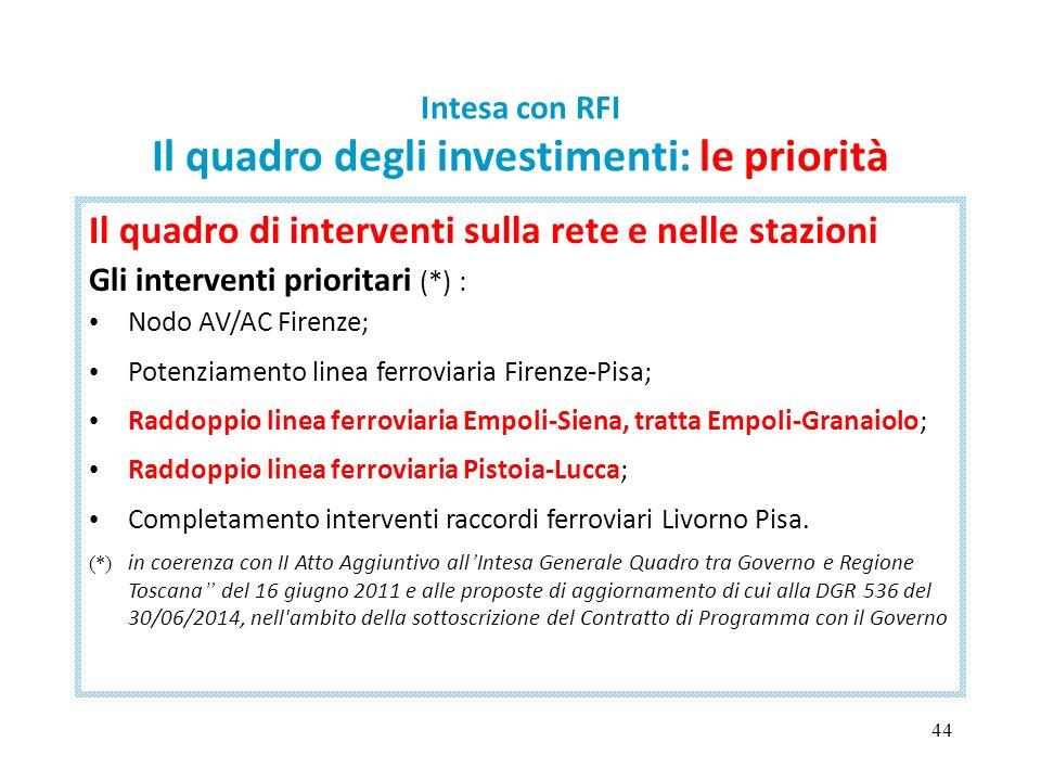 44 Intesa con RFI Il quadro degli investimenti: le priorità Il quadro di interventi sulla rete e nelle stazioni Gli interventi prioritari (*) : Nodo A