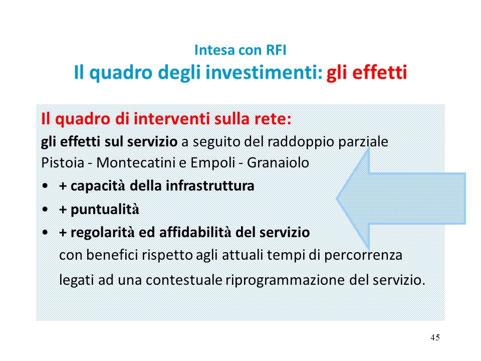 45 Intesa con RFI Il quadro degli investimenti: gli effetti Il quadro di interventi sulla rete: gli effetti sul servizio a seguito del raddoppio parzi