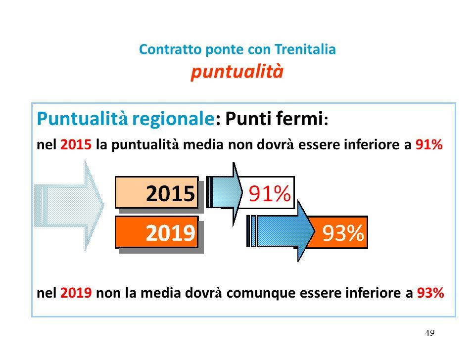 49 Contratto ponte con Trenitalia puntualità Puntualit à regionale: Punti fermi : nel 2015 la puntualit à media non dovr à essere inferiore a 91% nel
