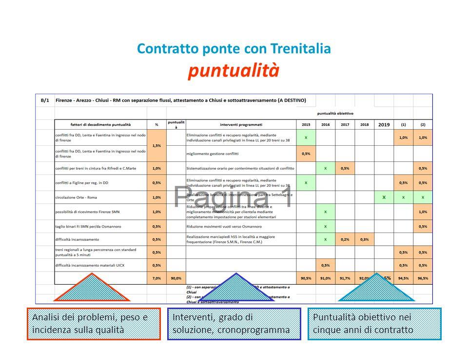 51 Contratto ponte con Trenitalia puntualità Analisi dei problemi, peso e incidenza sulla qualità Interventi, grado di soluzione, cronoprogramma Puntualità obiettivo nei cinque anni di contratto