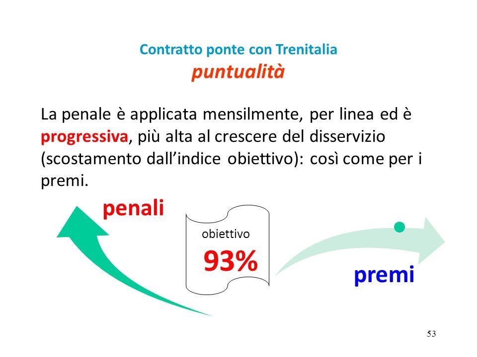 53 La penale è applicata mensilmente, per linea ed è progressiva, più alta al crescere del disservizio (scostamento dall'indice obiettivo): così come